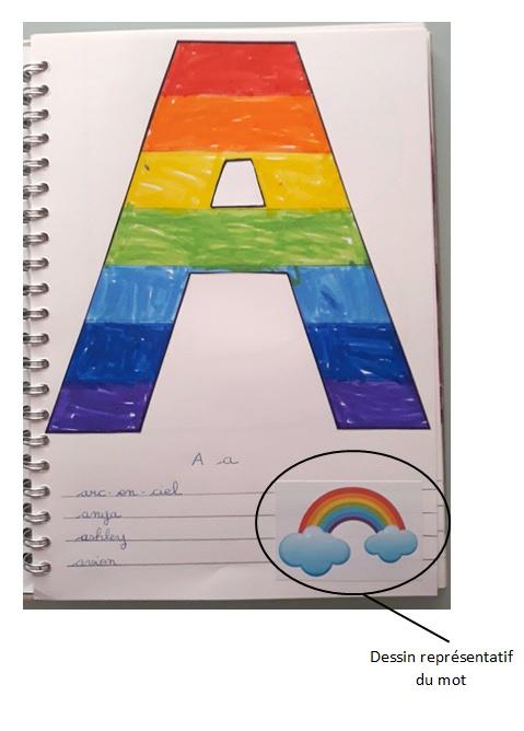 collage de dessins pour représenter les mots de notre alphabet artistique